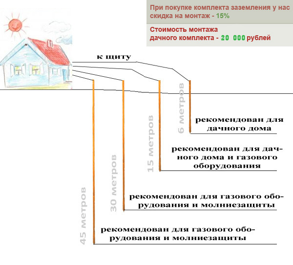 Схема монтажа дачного заземления, расчеты, выбор комплекта